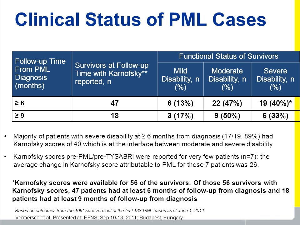 Clinical Status of PML Cases