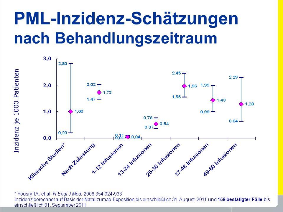 PML-Inzidenz-Schätzungen nach Behandlungszeitraum