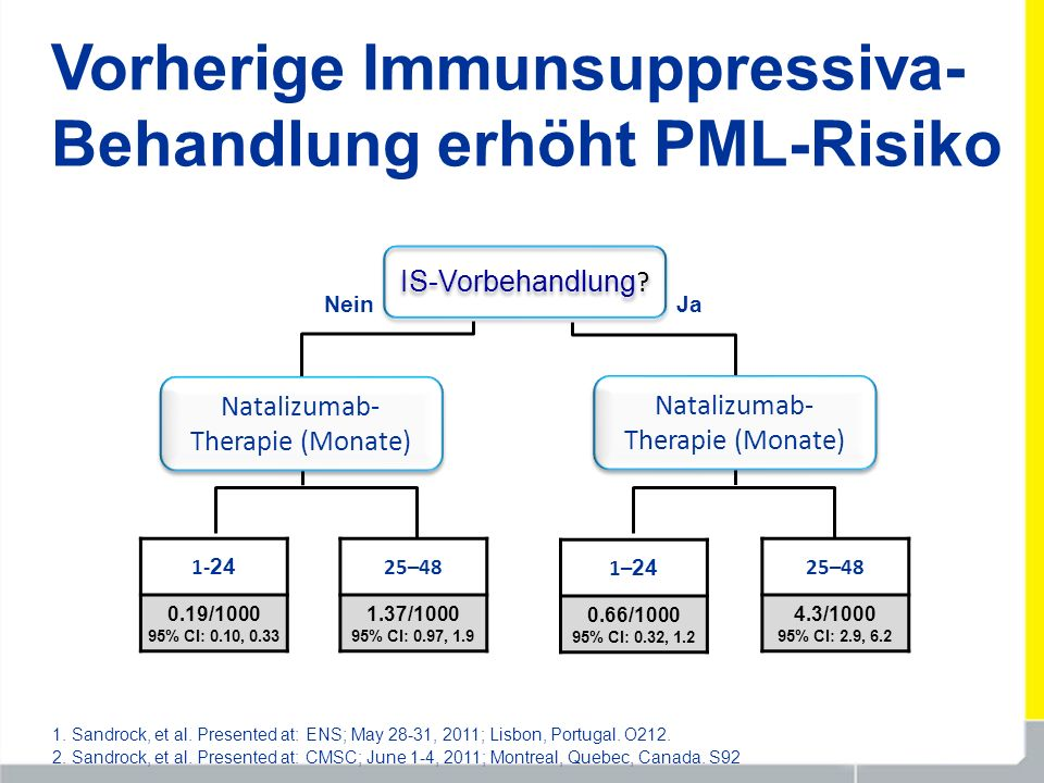 Vorherige Immunsuppressiva-Behandlung erhöht PML-Risiko