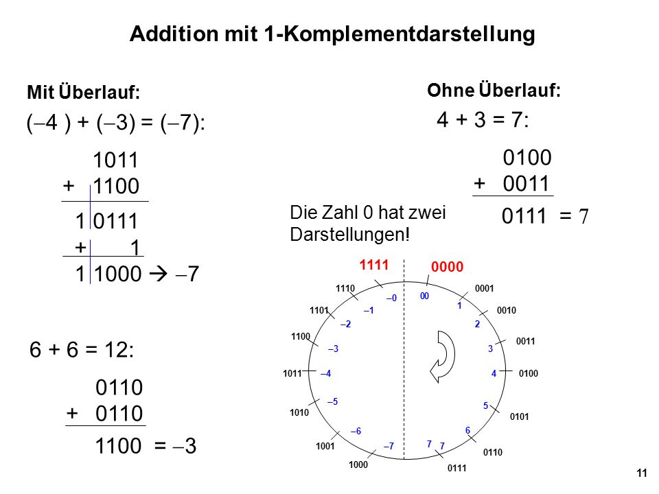 Addition mit 1-Komplementdarstellung