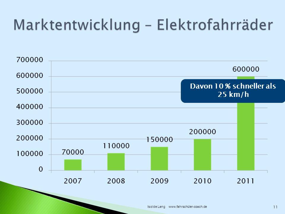 Marktentwicklung – Elektrofahrräder