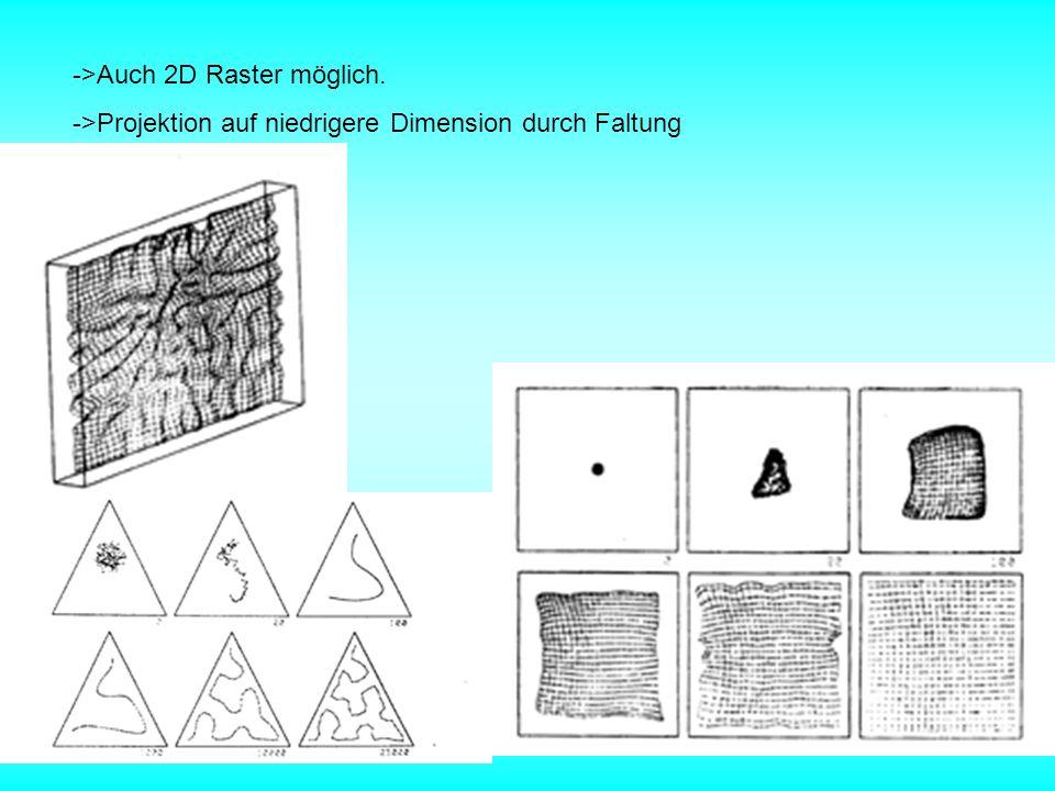->Auch 2D Raster möglich.