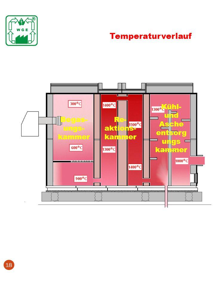 Temperaturverlauf Kühl- und Asche entsorgungs kammer Begas-ungs-