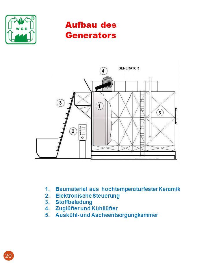 Aufbau des Generators Baumaterial aus hochtemperaturfester Keramik