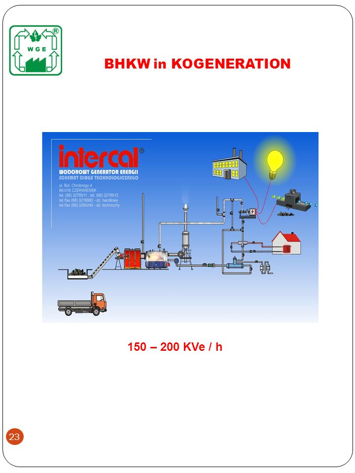 BHKW in KOGENERATION 150 – 200 KVe / h 23