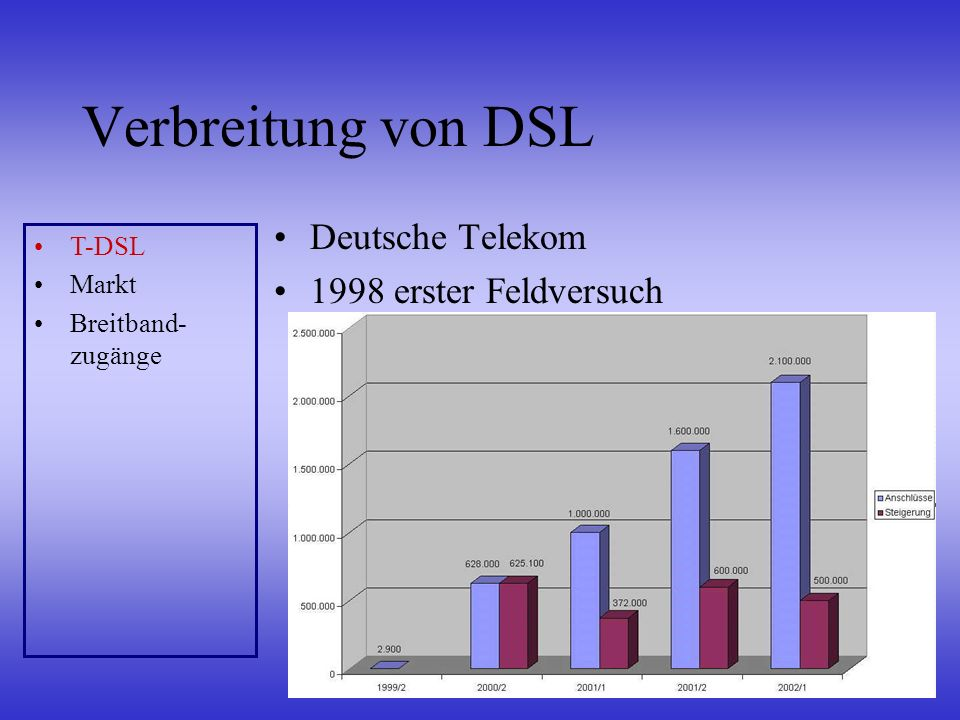 Verbreitung von DSL Deutsche Telekom 1998 erster Feldversuch T-DSL