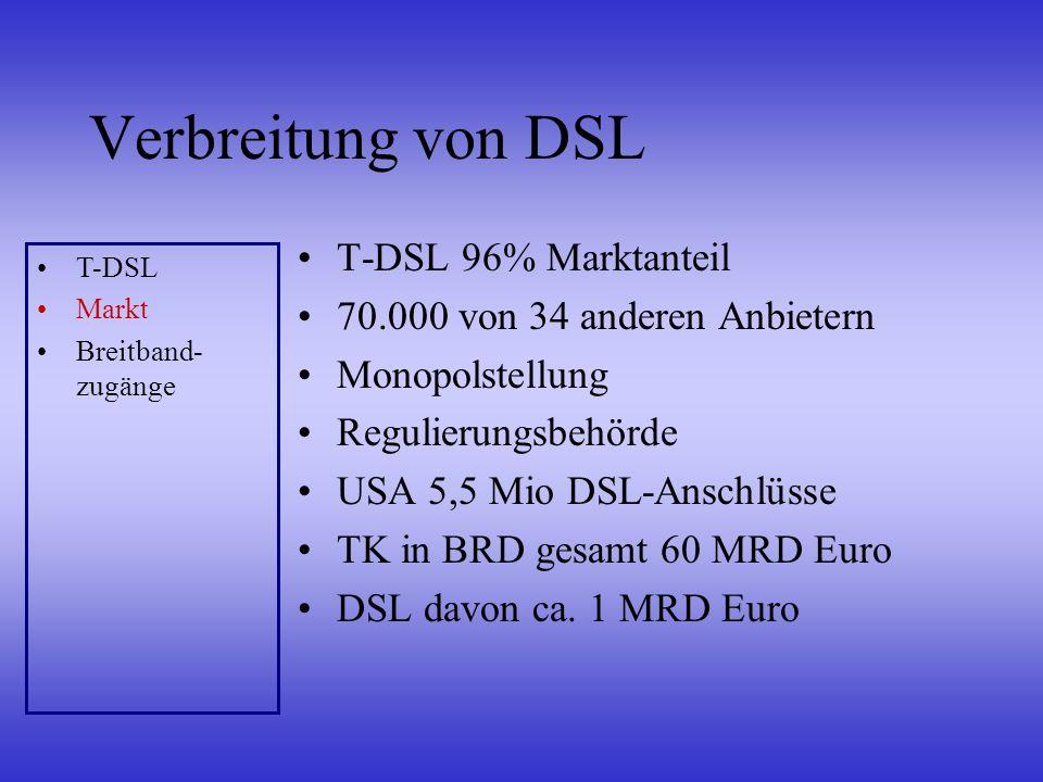 Verbreitung von DSL T-DSL 96% Marktanteil