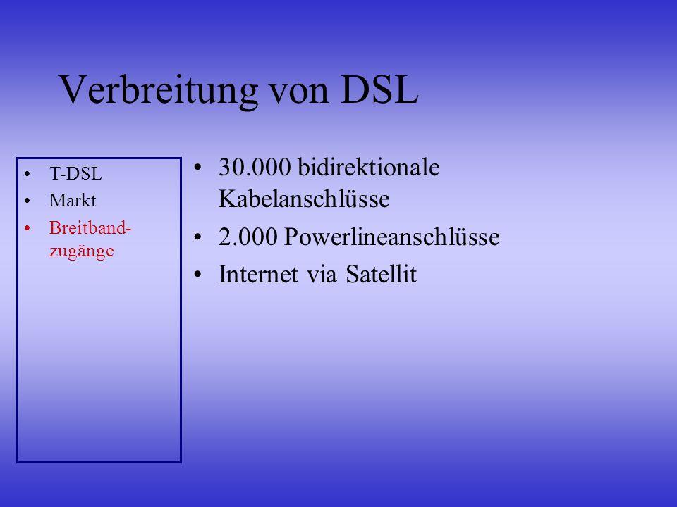 Verbreitung von DSL 30.000 bidirektionale Kabelanschlüsse