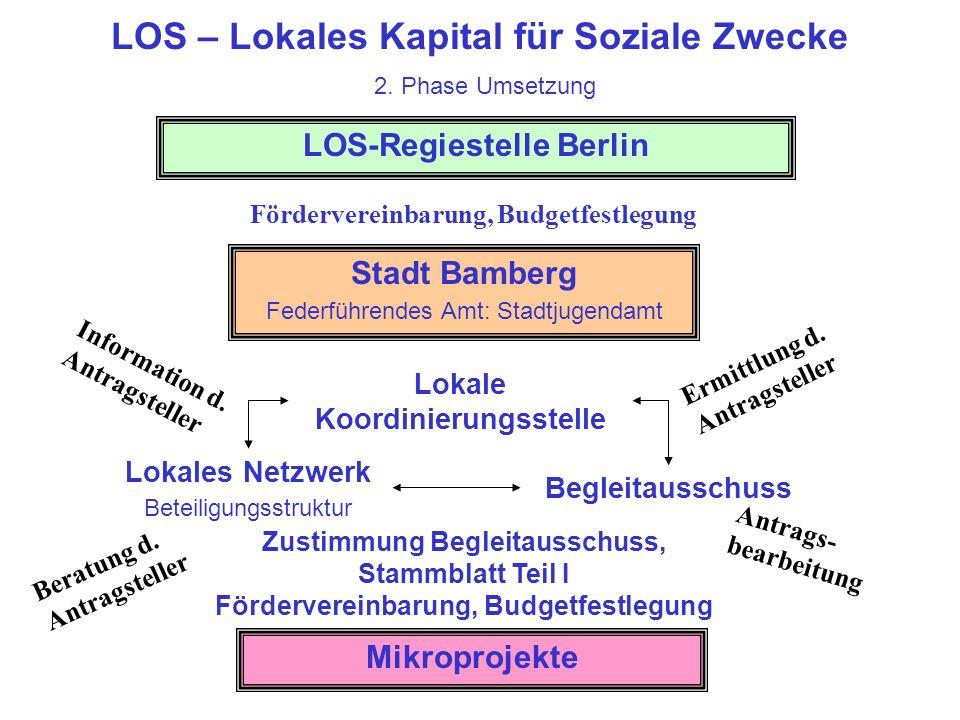 LOS-Regiestelle Berlin