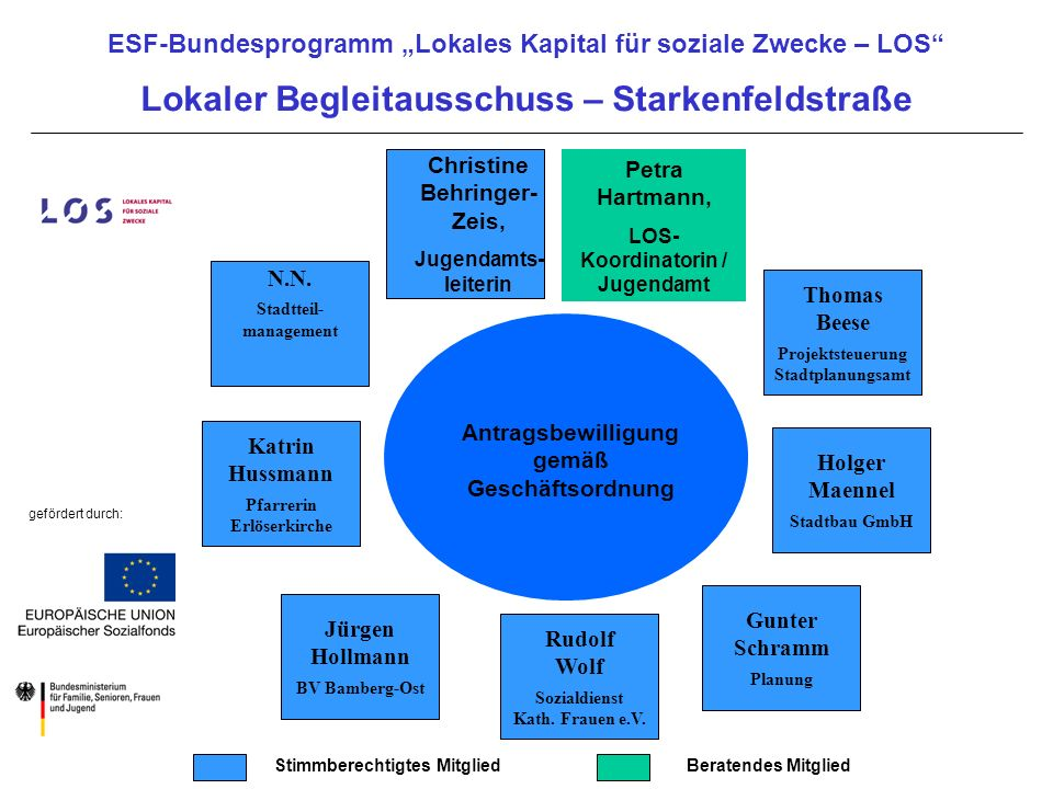 Lokaler Begleitausschuss – Starkenfeldstraße