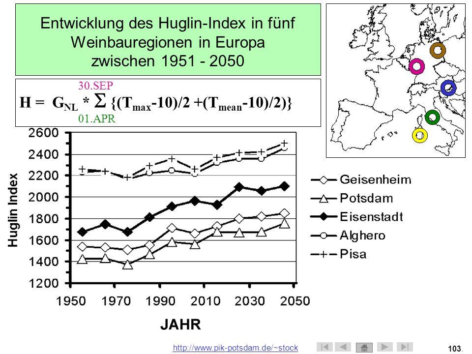 Entwicklung des Huglin-Index in fünf Weinbauregionen in Europa zwischen 1951 - 2050