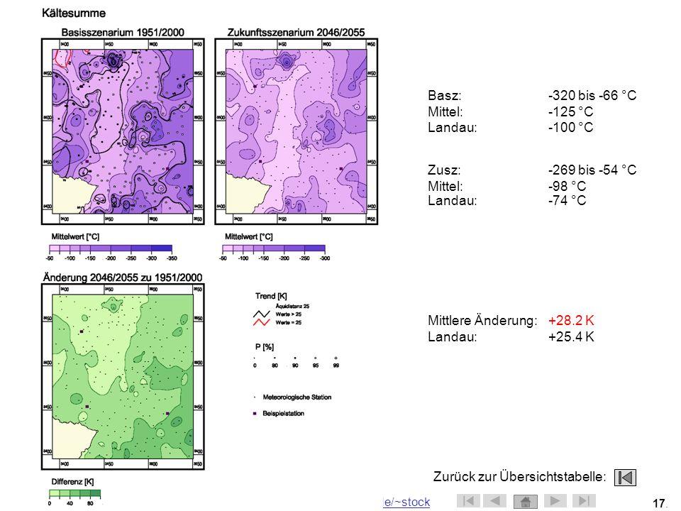 Basz: -320 bis -66 °C Mittel: -125 °C. Landau: -100 °C. Zusz: -269 bis -54 °C. Mittel: -98 °C.