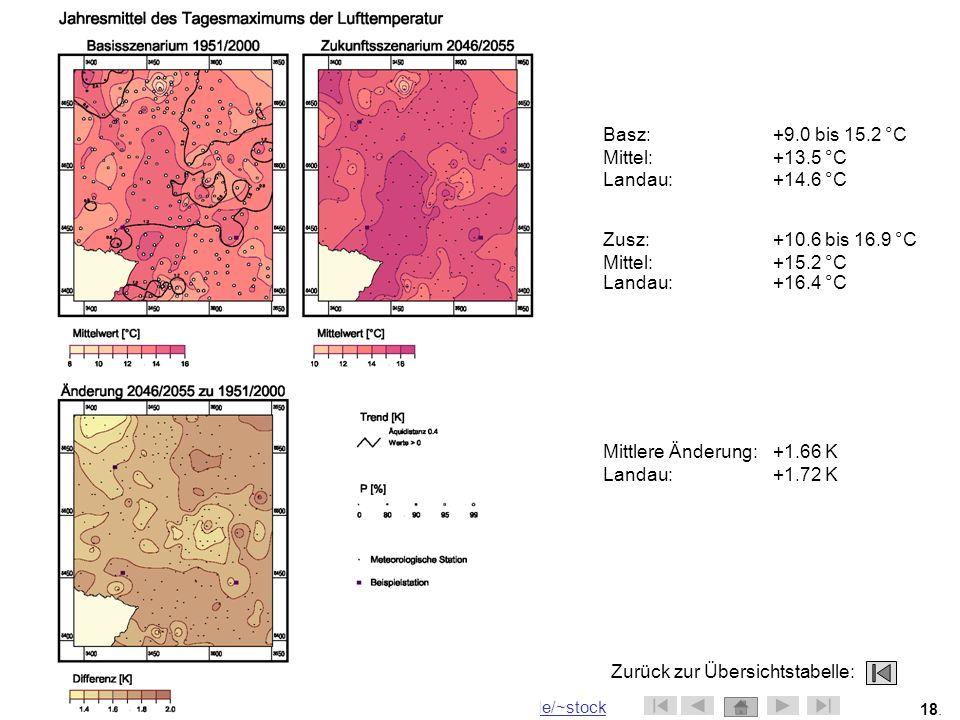 Basz: +9.0 bis 15.2 °C Mittel: +13.5 °C. Landau: +14.6 °C. Zusz: +10.6 bis 16.9 °C. Mittel: +15.2 °C.