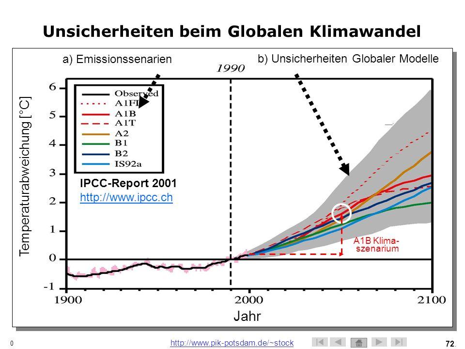 Unsicherheiten beim Globalen Klimawandel
