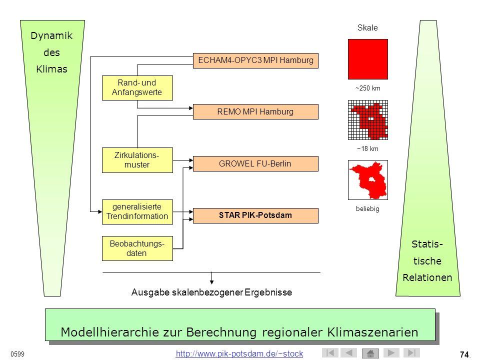Modellhierarchie zur Berechnung regionaler Klimaszenarien