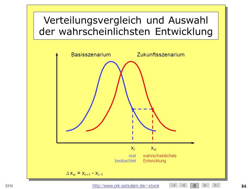 Verteilungsvergleich und Auswahl der wahrscheinlichsten Entwicklung