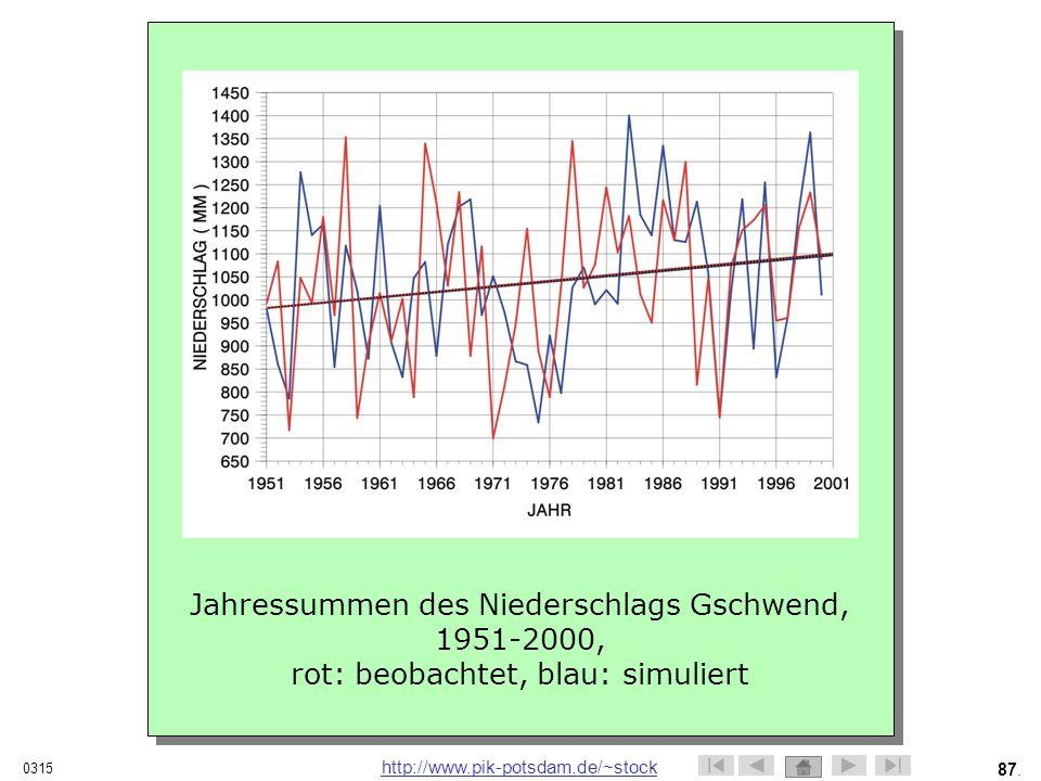 Jahressummen des Niederschlags Gschwend, 1951-2000,