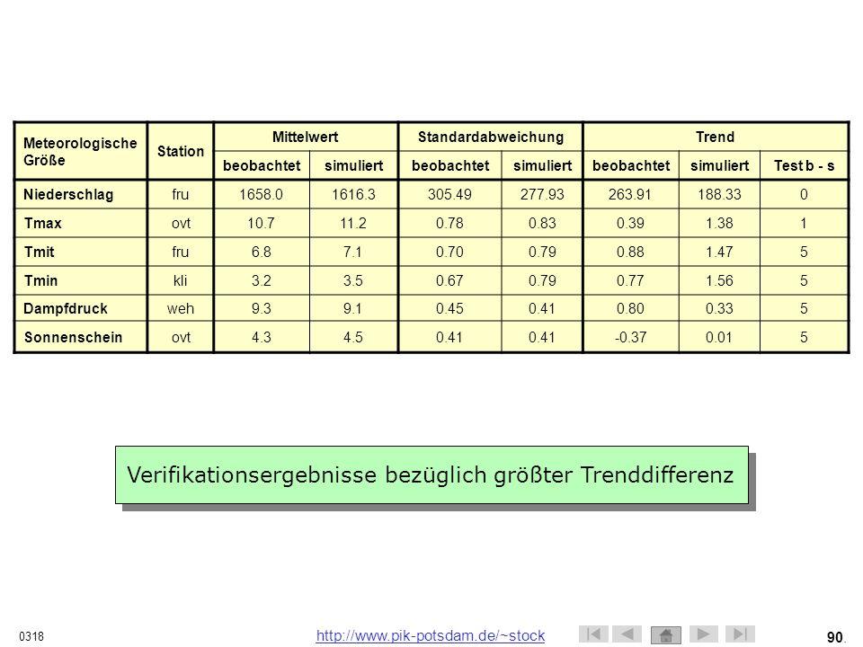 Verifikationsergebnisse bezüglich größter Trenddifferenz