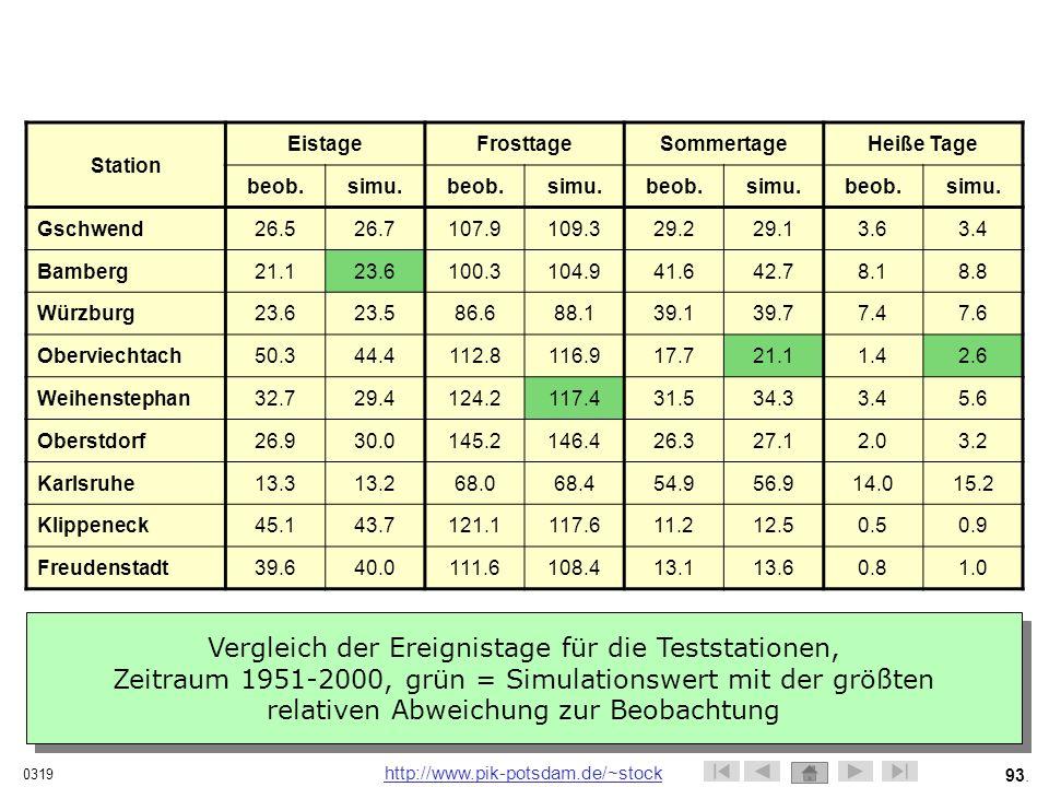 Station. Eistage. Frosttage. Sommertage. Heiße Tage. beob. simu. Gschwend. 26.5. 26.7. 107.9.