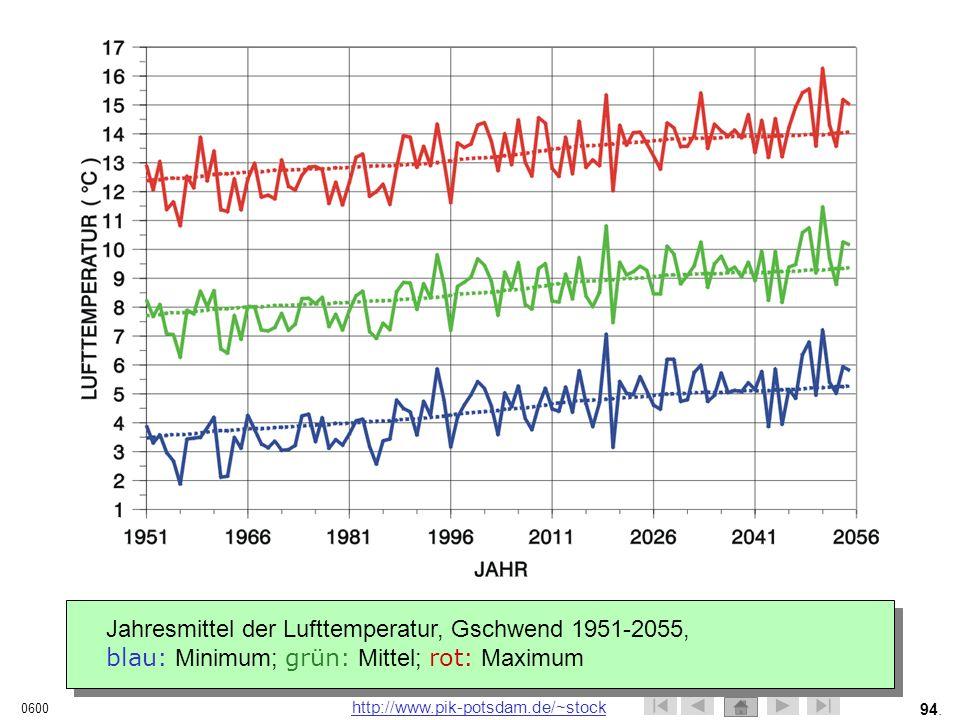 Jahresmittel der Lufttemperatur, Gschwend 1951-2055,
