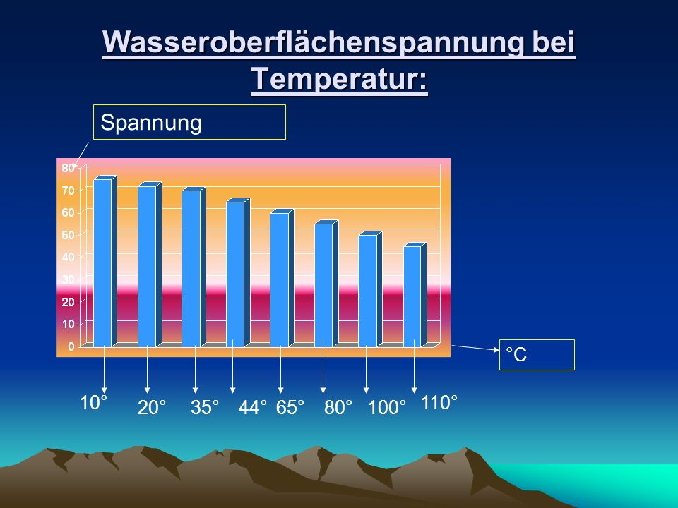Wasseroberflächenspannung bei Temperatur: