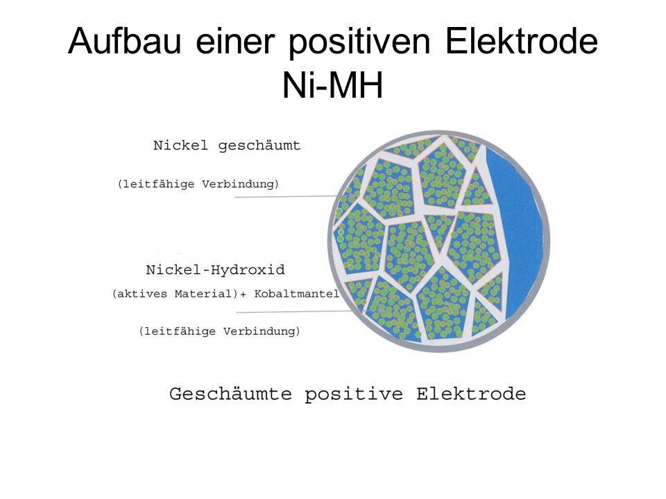 Aufbau einer positiven Elektrode Ni-MH
