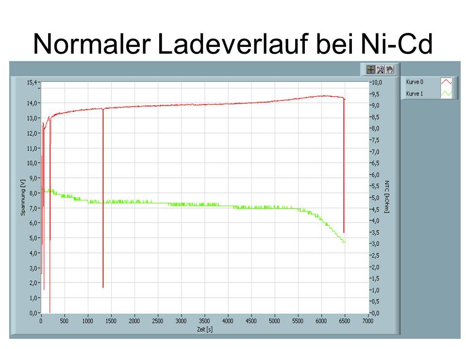 Normaler Ladeverlauf bei Ni-Cd