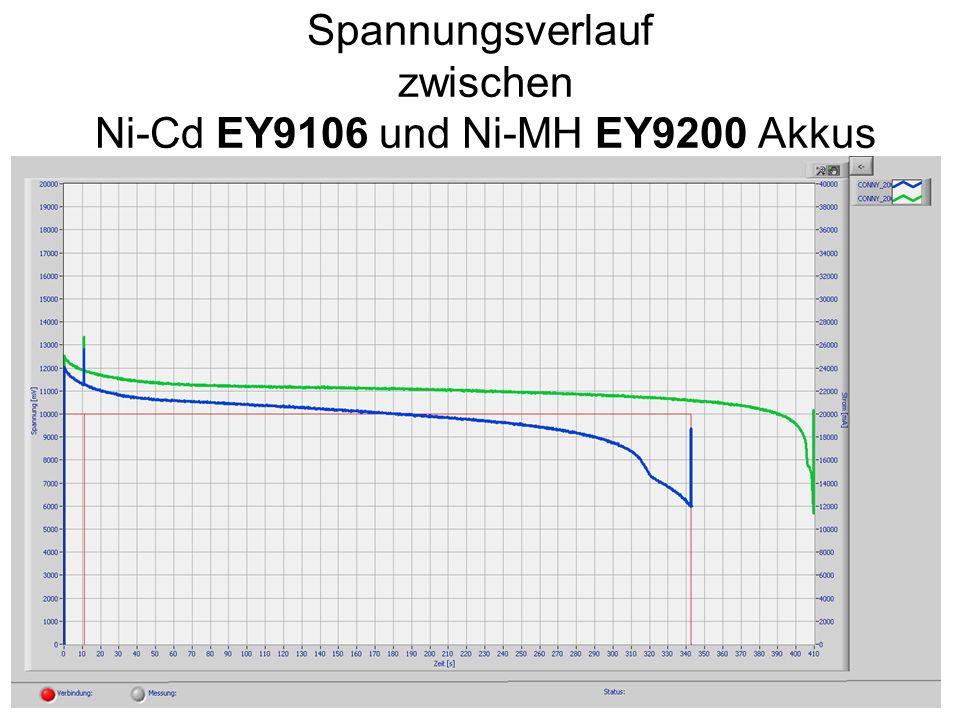 Spannungsverlauf zwischen Ni-Cd EY9106 und Ni-MH EY9200 Akkus