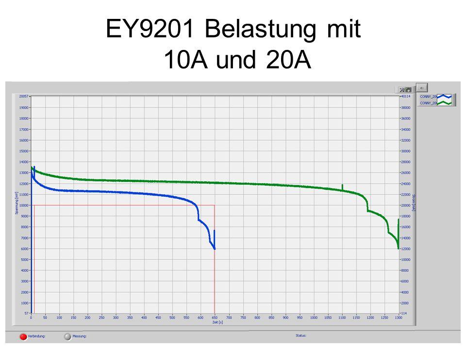 EY9201 Belastung mit 10A und 20A