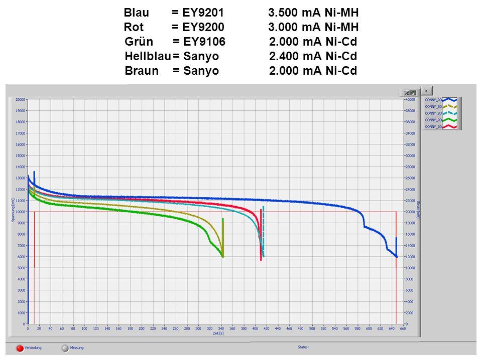 Blau. = EY9201. 3. 500 mA Ni-MH Rot. = EY9200. 3. 000 mA Ni-MH Grün