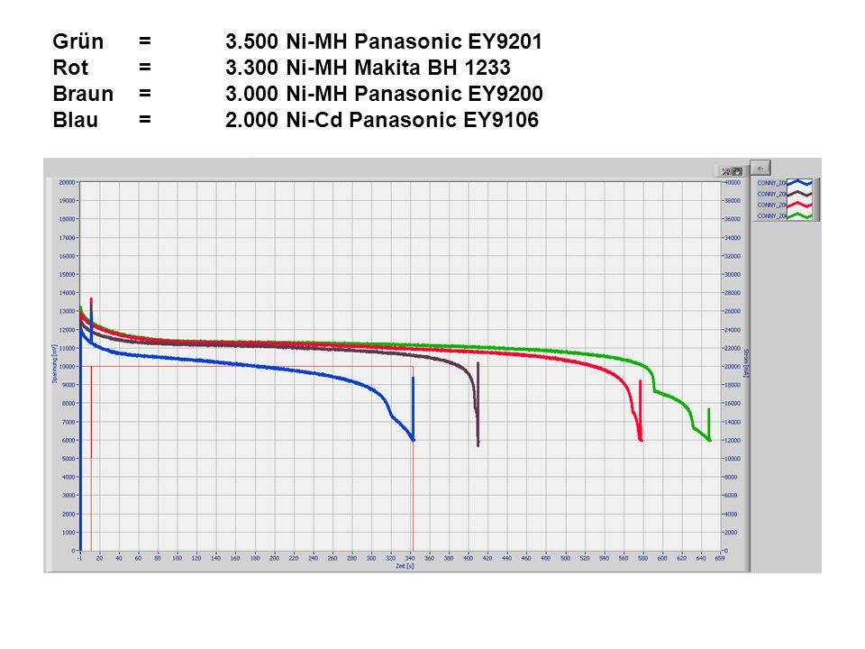 Grün. =. 3. 500 Ni-MH Panasonic EY9201 Rot. =. 3