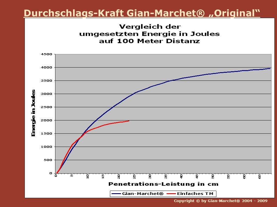 """Durchschlags-Kraft Gian-Marchet® """"Original"""