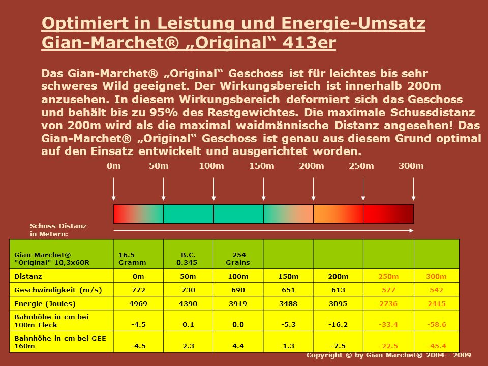 Optimiert in Leistung und Energie-Umsatz
