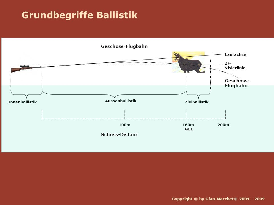 Grundbegriffe Ballistik