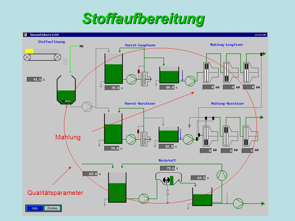 Stoffaufbereitung Mahlung Qualitätsparameter