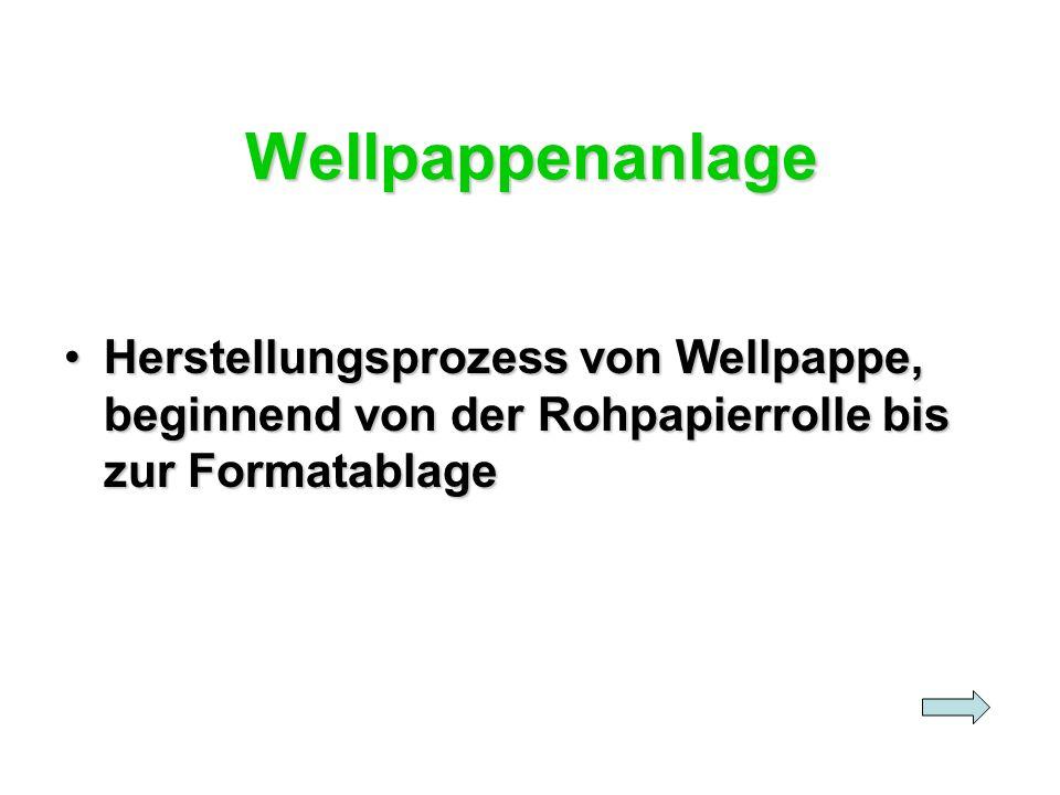 Wellpappenanlage Herstellungsprozess von Wellpappe, beginnend von der Rohpapierrolle bis zur Formatablage.