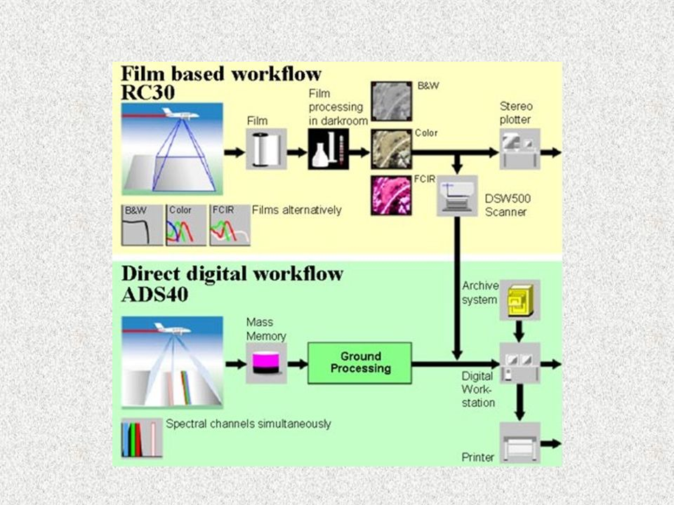 Vergleich digital - analog