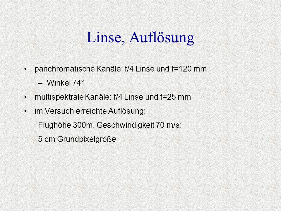 Linse, Auflösung panchromatische Kanäle: f/4 Linse und f=120 mm