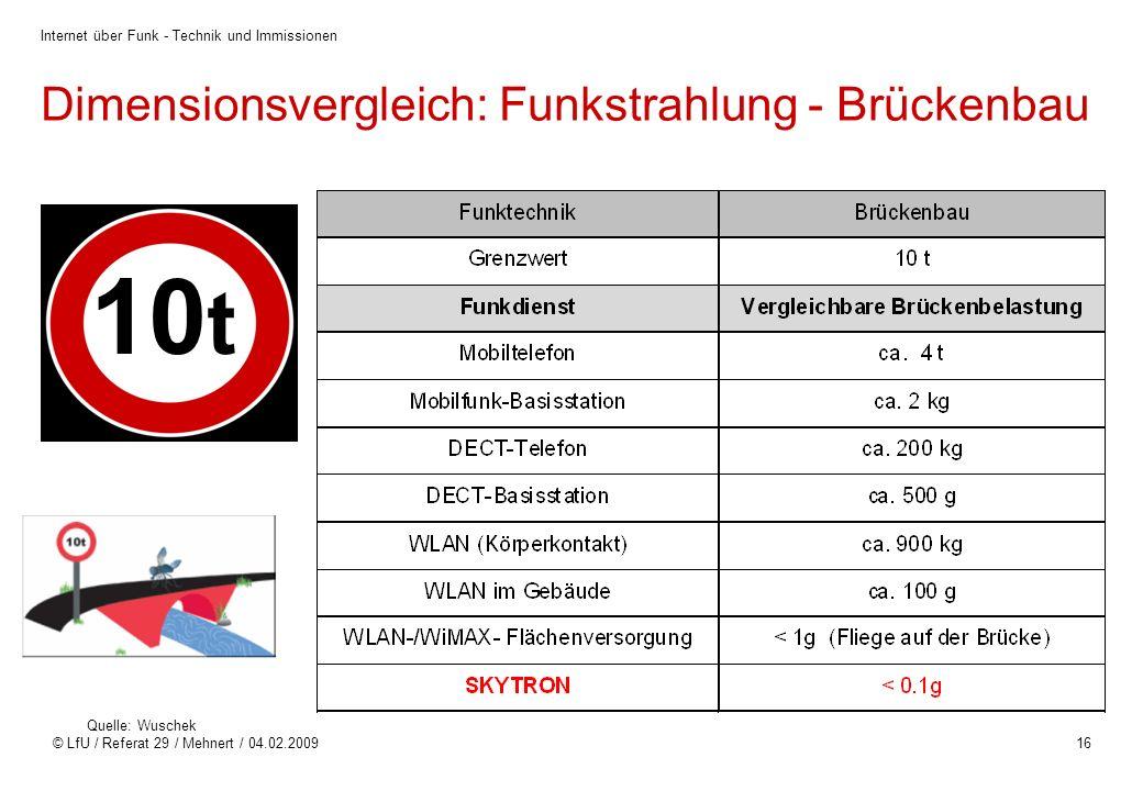 Dimensionsvergleich: Funkstrahlung - Brückenbau