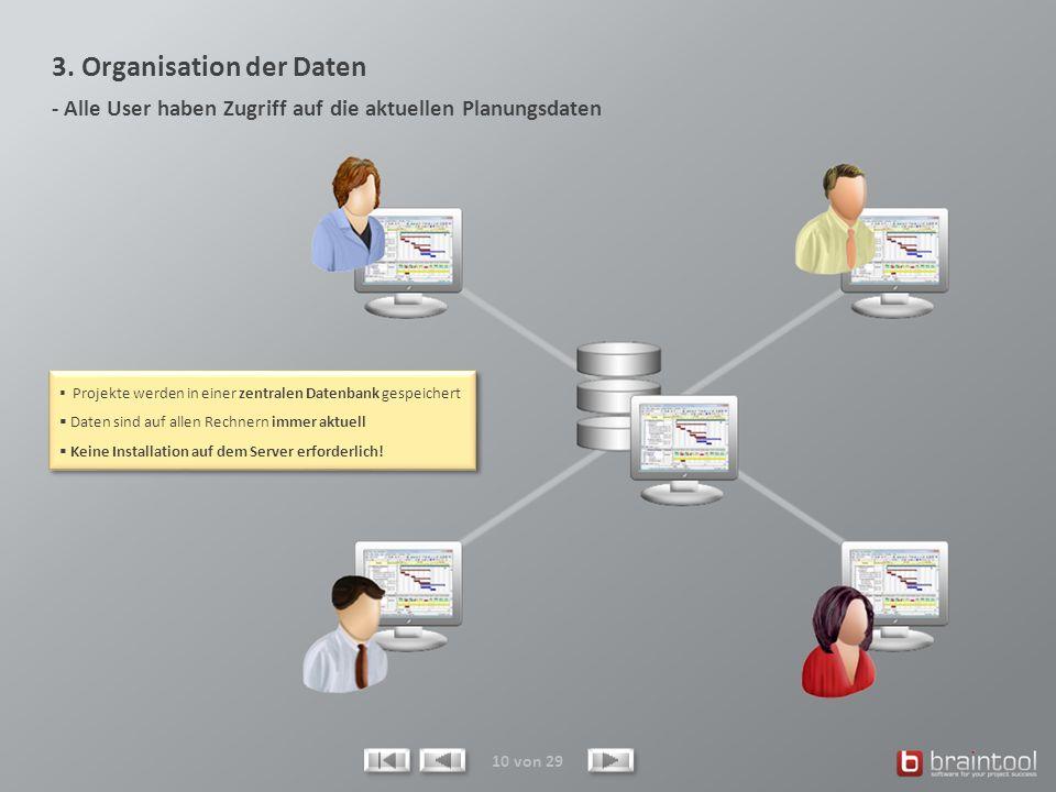 3. Organisation der Daten - Alle User haben Zugriff auf die aktuellen Planungsdaten