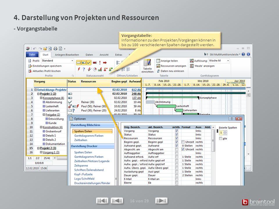 4. Darstellung von Projekten und Ressourcen - Vorgangstabelle