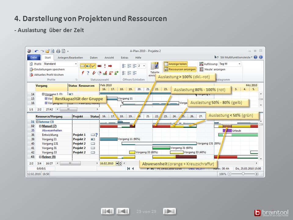 4. Darstellung von Projekten und Ressourcen - Auslastung über der Zeit