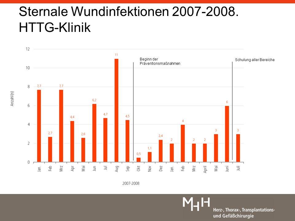 Signifikante Senkung der Wundinfektionsrate (p<0,001) bis 03/08