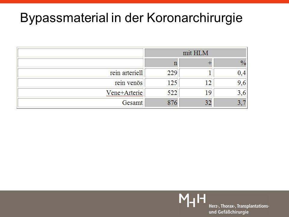 Bypassmaterial in der Koronarchirurgie