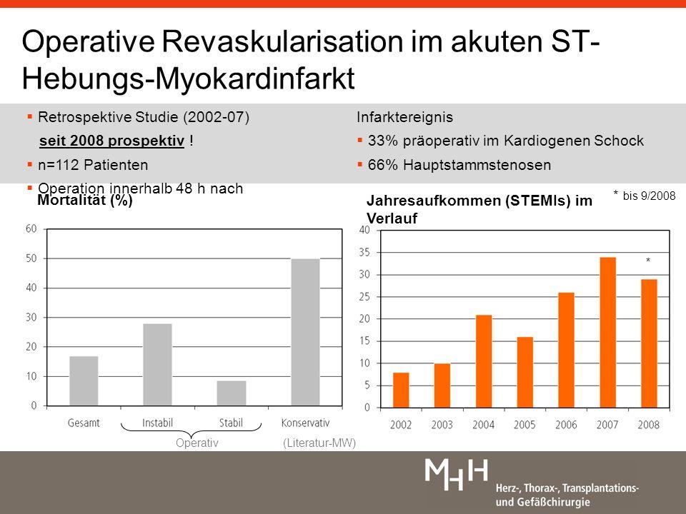 Operative Revaskularisation im akuten ST-Hebungs-Myokardinfarkt