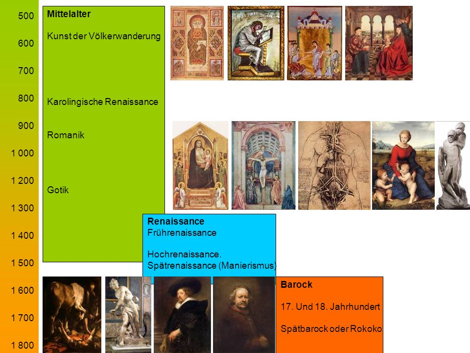 500600. 700. 800. 900. 1 000. 1 200. 1 300. 1 400. 1 500. 1 600. 1 700. 1 800. Mittelalter. Kunst der Völkerwanderung.