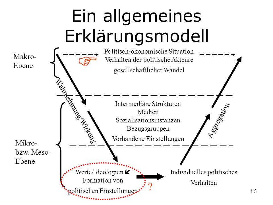 Ein allgemeines Erklärungsmodell