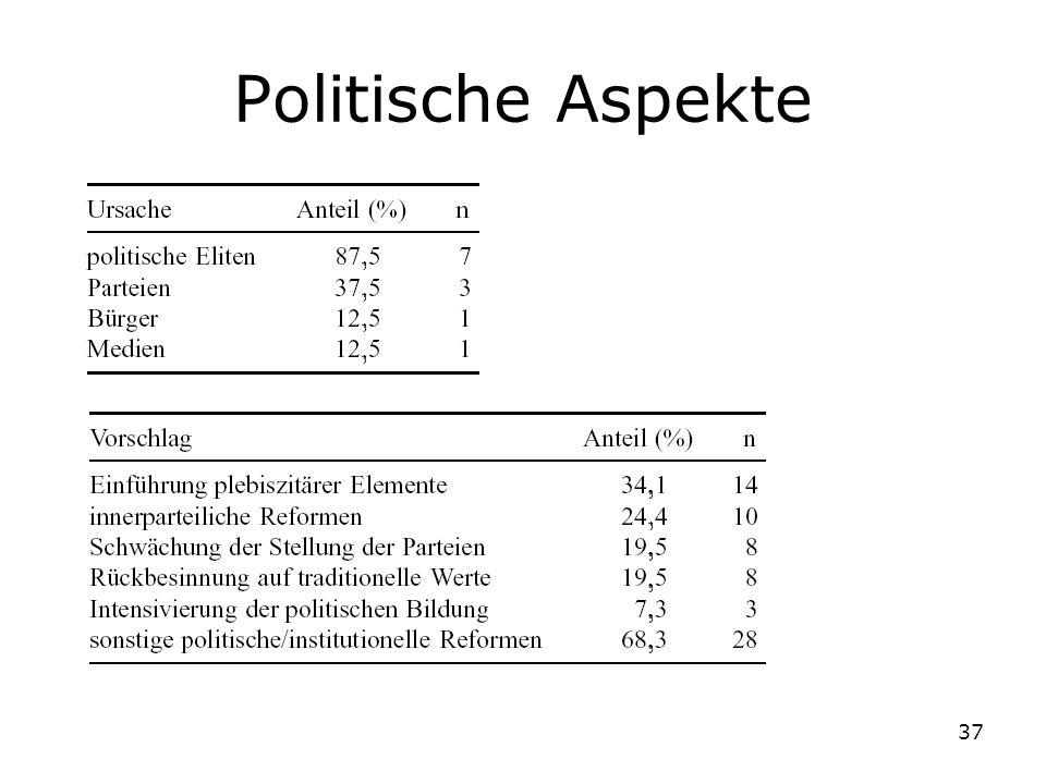 Politische Aspekte