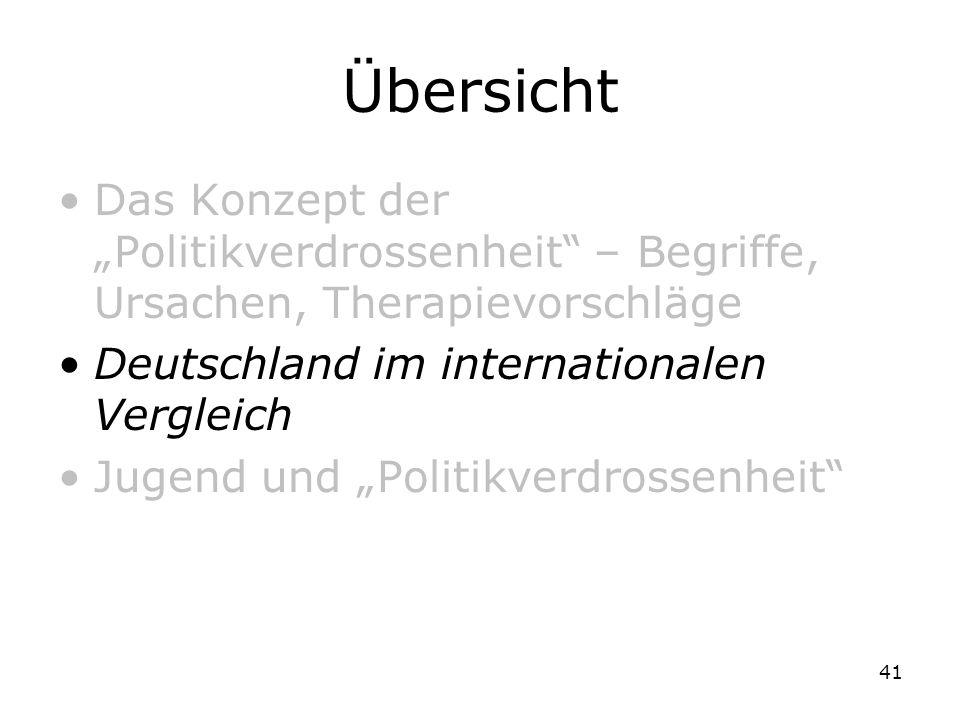 """ÜbersichtDas Konzept der """"Politikverdrossenheit – Begriffe, Ursachen, Therapievorschläge. Deutschland im internationalen Vergleich."""