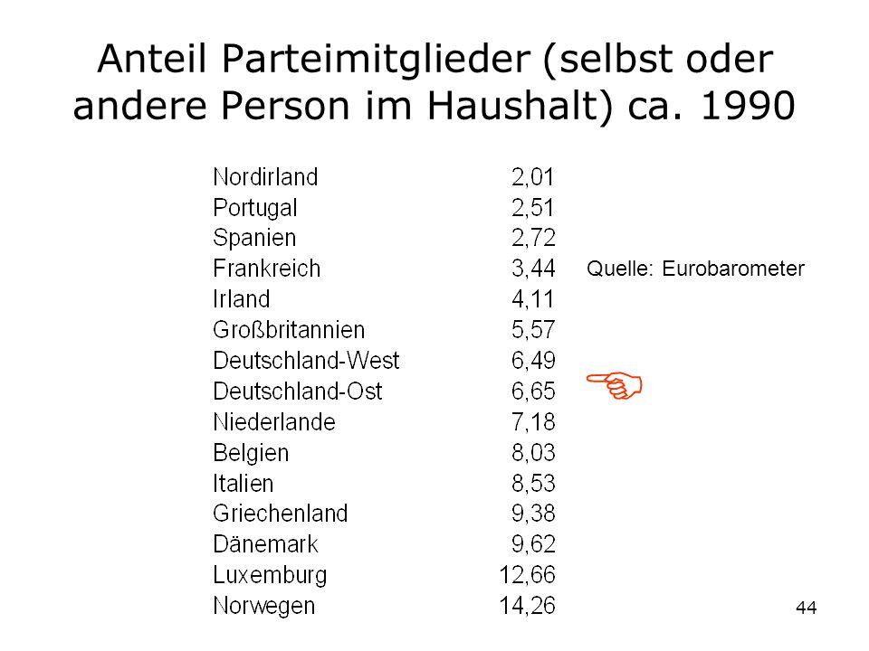 Anteil Parteimitglieder (selbst oder andere Person im Haushalt) ca